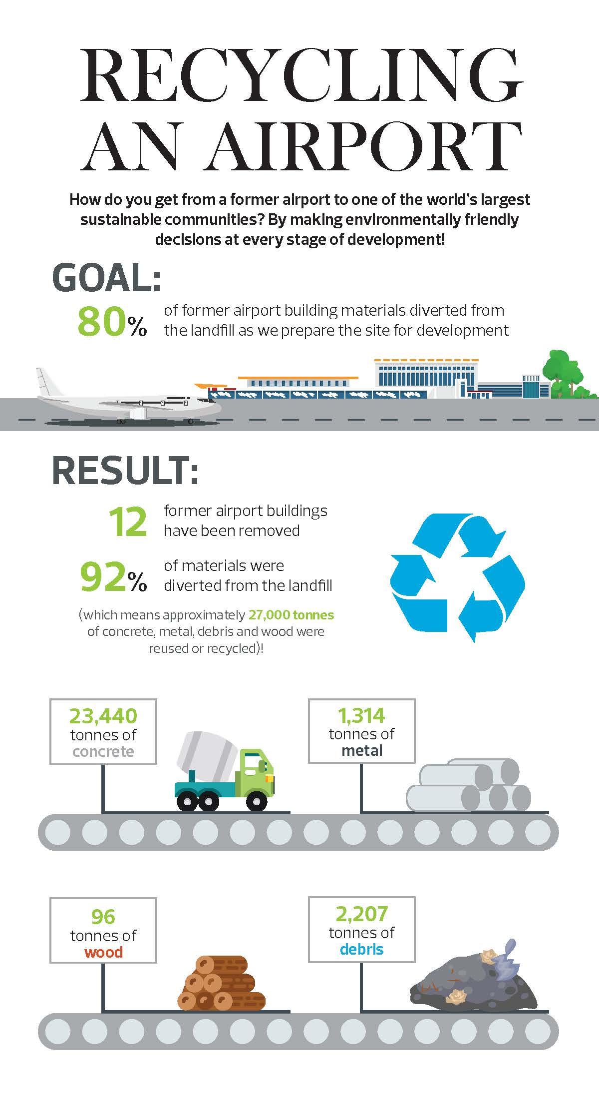 Blatchford_RecyclingAnAirport_Feb22_2017 (1)